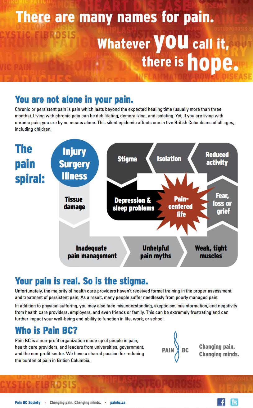 explain pain david butler pdf download