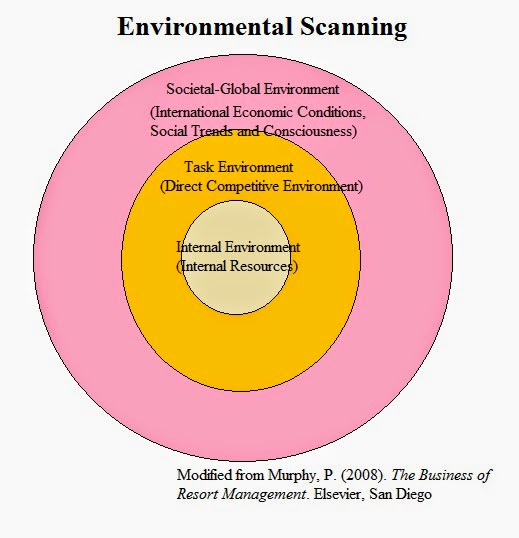 Academic-Capital: The Benefits of Environmental Scanning for ...
