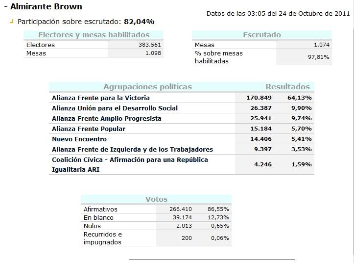 Frente transversal almirante brown resultados electorales for Resultados electorales mir