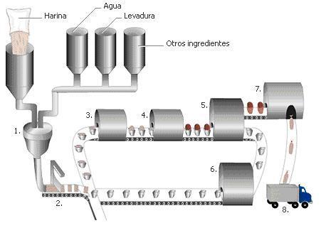 Proceso de produccion artesanal y industrial