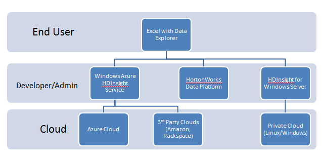 Windows Hadoop Interop