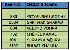 The Indian School Second List-Selected Candidates From The Wait List Draw Of Lots
