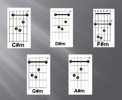 kunci gitar lagu dangdut lagu rohani kunci gitar lagu kenangan