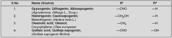 Triterpenoid Acids in Plants