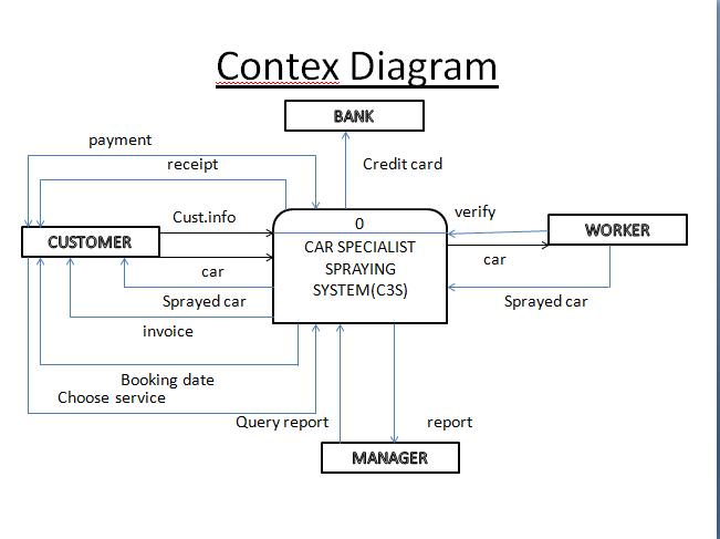 Unisys update blog june 2013 context diagram tu maksudnye flow yang menerangkan system secara kasar nyeyang kat bawah ni adalah context diagram yg kami siapkan ccuart Image collections