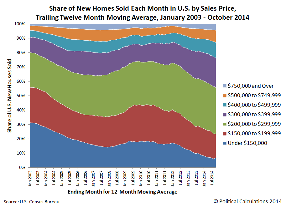 Share of New Homes Sold Each Month in U.S. by Sales Price, Trailing Twelve Month Moving Average, January 2003 - October 2014