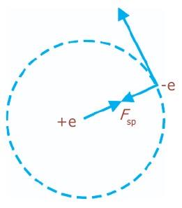 Gaya Coulomb dan gaya sentrifugal dalam atom hidrogen