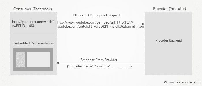 OEmbed URL Expand Overview