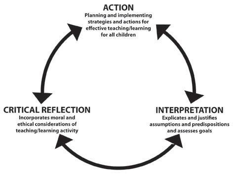 instructional approaches in early childhood education