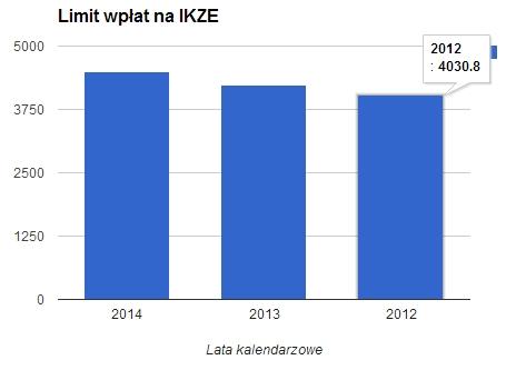 limity wpłat na IKZE we wszystkich latach