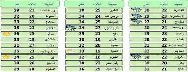 اخبار الطقس فى مصر اليوم الاربعاء 14-10-2015 على انحاء البلاد ودرجات الحرارة المتوقعة