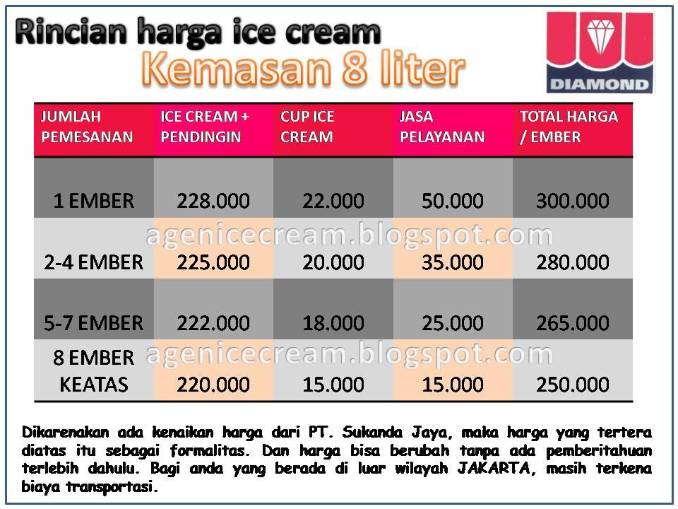 Kami menyediakan berbagai macam jenis ice cream, diantaranya :