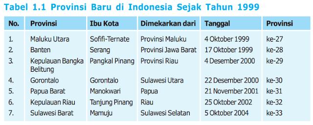 Provinsi baru yang terbentuk sejak tahun 1999 di Indonesia www.matapelajaransdn.blogspot.com