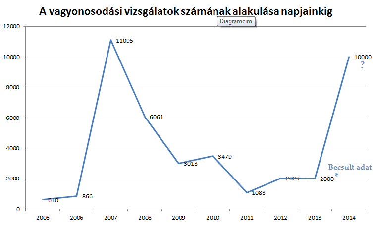 A vagyonosodási vizsgálatok száma 2014-ig