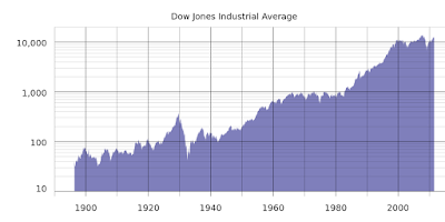 The Dow 30 historical prices from the start of index - Mountain graph