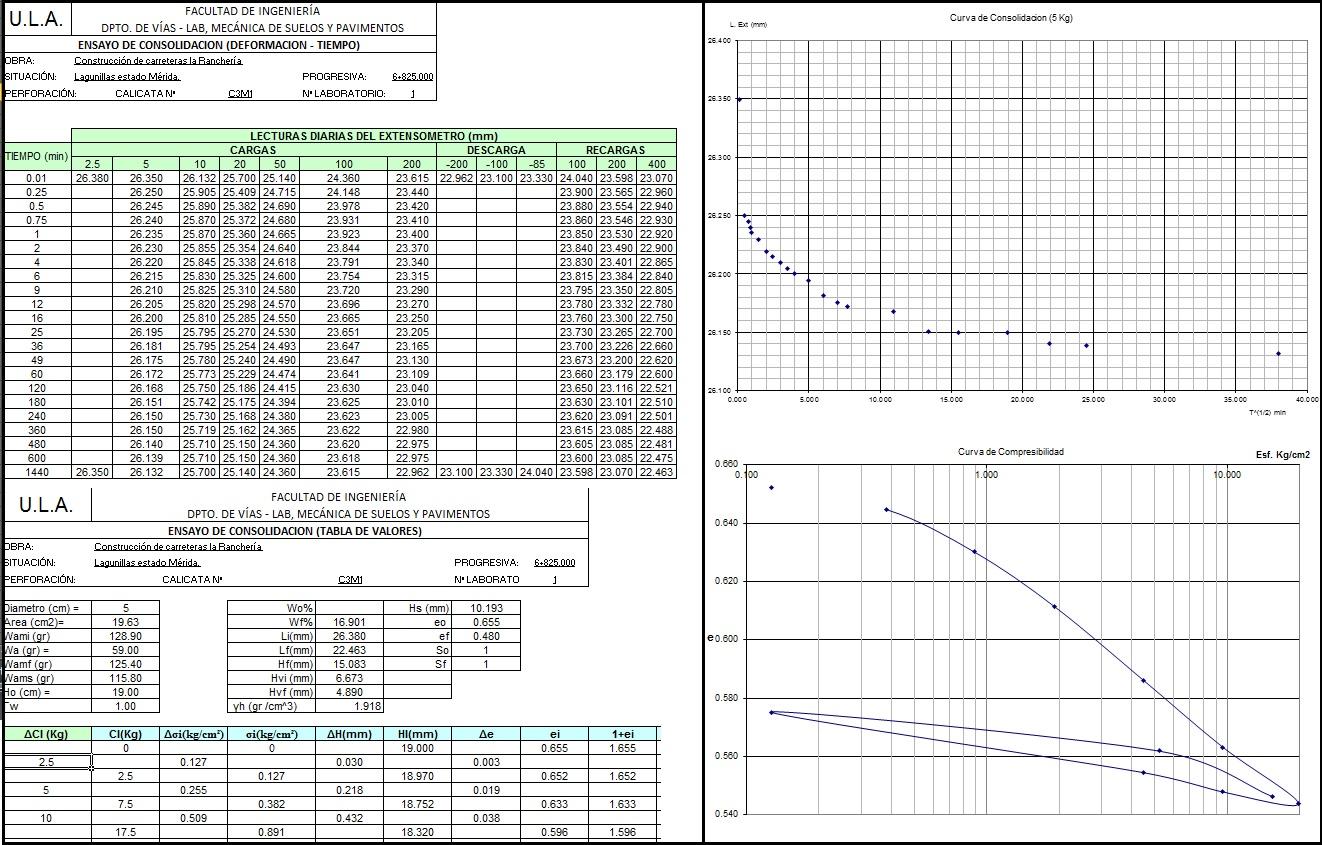 Ensayo de consolidación curva de consolidación y curva de compresibilidad