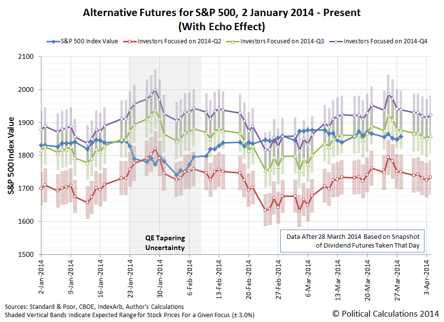 Alternate Futures for the S&P 500: 2014-01-02 through 2014-04-04, snapshot of futures taken on 2014-03-28
