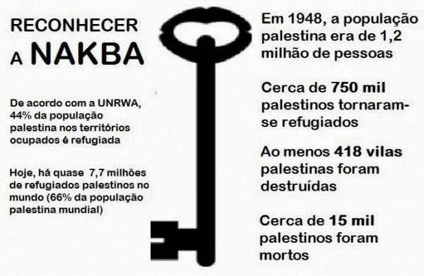Numéros da Al Nakba, a catástrofe palestina