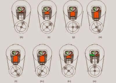Prinsip Kerja Motor Bakar Empat Langkah