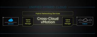 VMware VMworld cross cloud vMotion