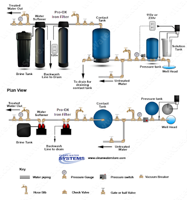 Chlorination for Iron Bacteria Diagram