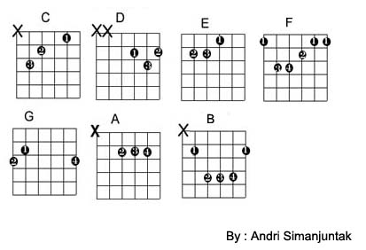 Teknik Bermain Gitar Gitar Untuk Pemula