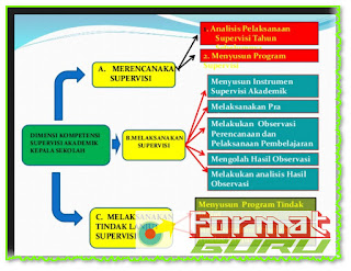 format guru