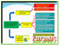 Download File Formulir Supervisi Kelas Terbaru Gratis
