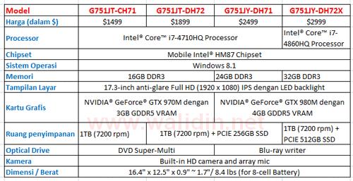 tabel-spesifikasi-asus-rog-g751