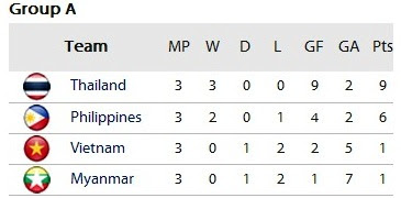 kumpulan A, Piala AFF Suzuki 2012, Philipines, Thailand