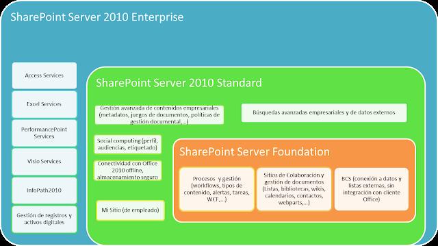 módulos funcionales de las versiones SharePoint 2010