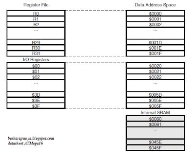 Javaservindo cv javaservindo cv memori data eeprom ccuart Images