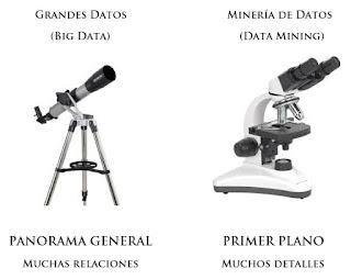 BigData vs DataMining