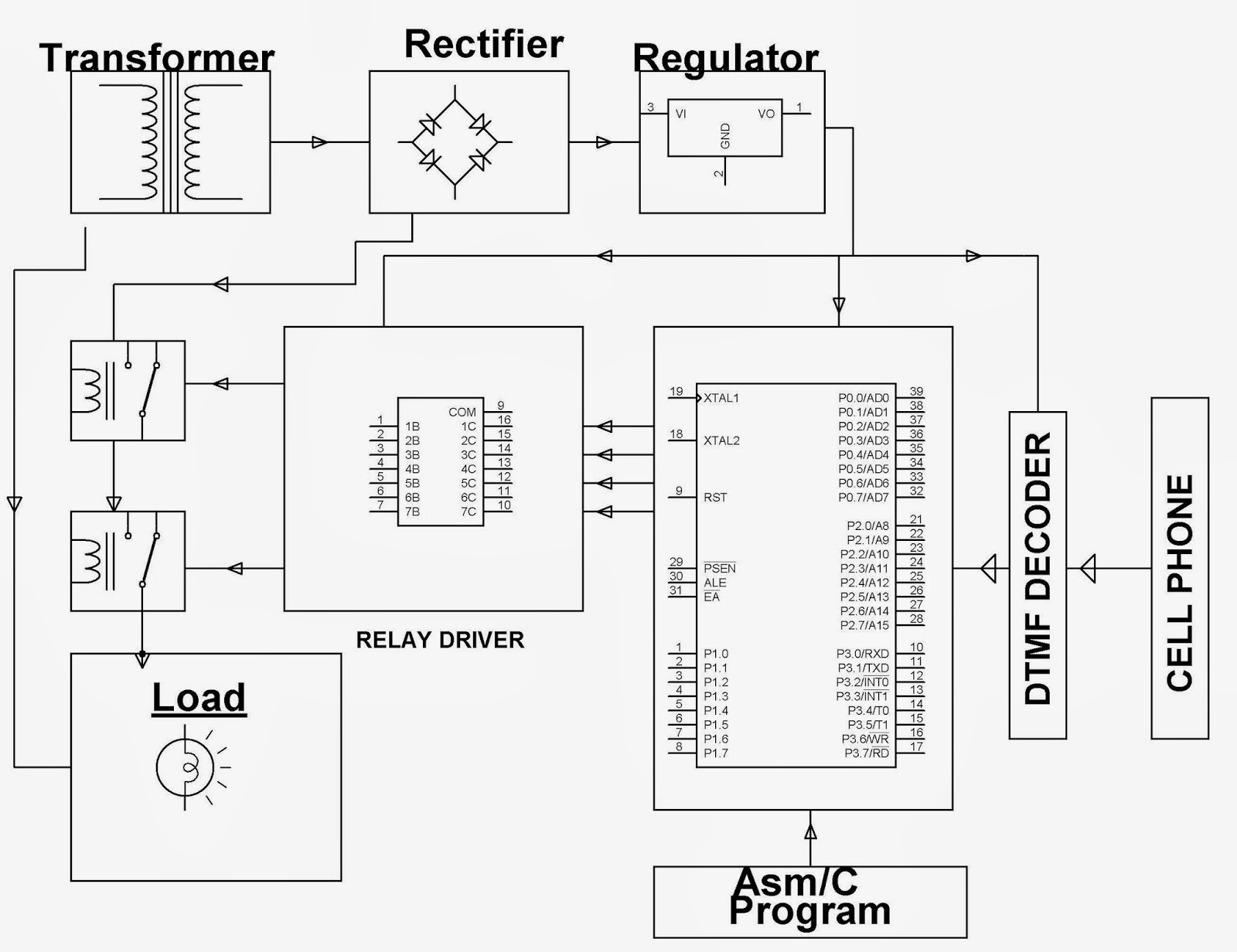 64cell Phone Based Street Light Controlling System Bolla Technologies Dtmf Decoder Block Diagram