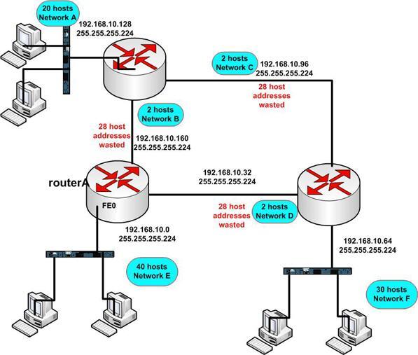 IP Address Subnet Mask Class