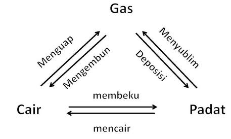 Perubahan wujud dan asas black materi dan soal ipa untuk sma raksa termasuk logam berujud gas pada suhu kamar dan tekanan 1 atm besi akan berwujud cair pada suhu 1535 oc dapa tekanan 1 atm ccuart Images