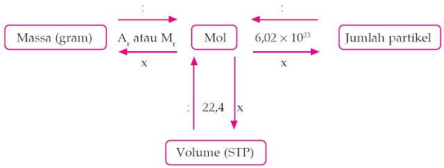 Hubungan mol dengan massa, jumlah partikel dan volume pada STP