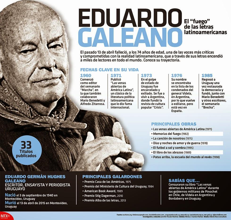 http://2.bp.blogspot.com/-lVHQjy2aiM4/VTTsr2PhH4I/AAAAAAAAAkM/scelfO6N7VU/s1600/info-Eduardo-Galeano-el-fuego-de-las-letras-latinoamericanas.jpg