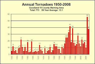 Annual Tornadoes 1950-2008