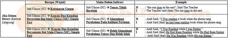 Gambar rumus statement dalam Direct indirect Speech