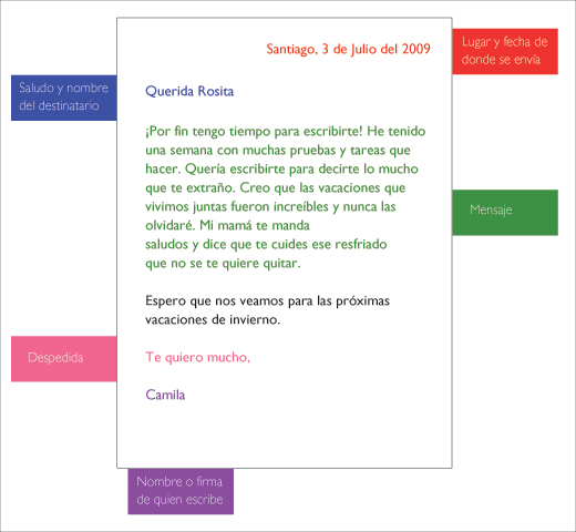 ESTRUCTURA DE UNA CARTA FORMAL - LENGUA ESPAÑOLA 5º
