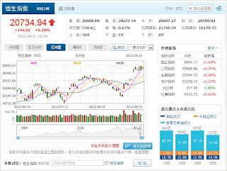 中国株コバンザメ投資 香港ハンセン指数0921