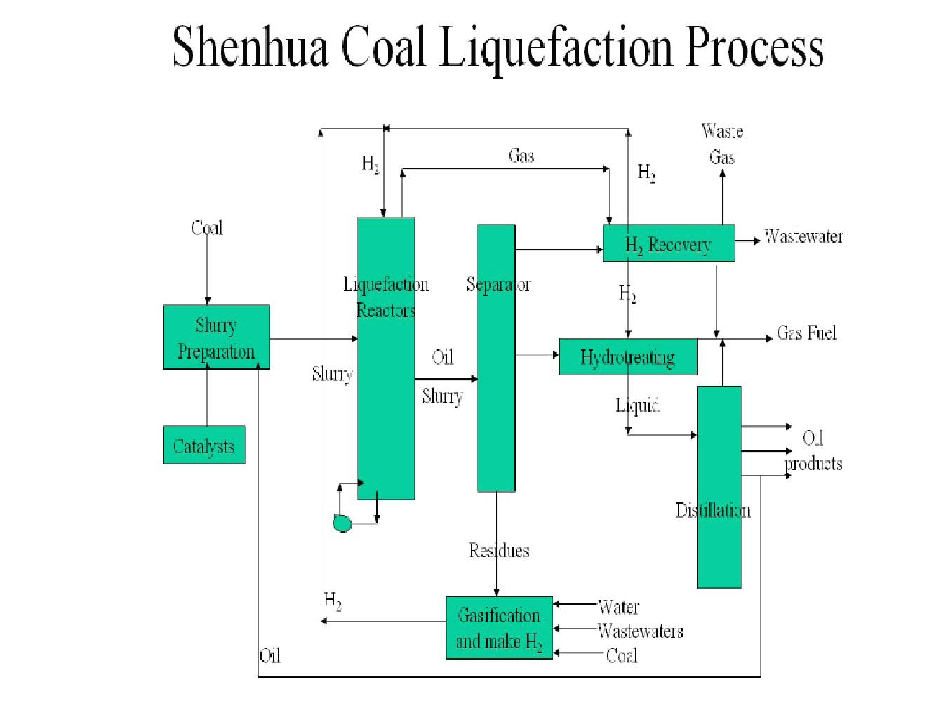 Al fin energy june 2012 shenhua direct coal liquefaction plant pooptronica Image collections