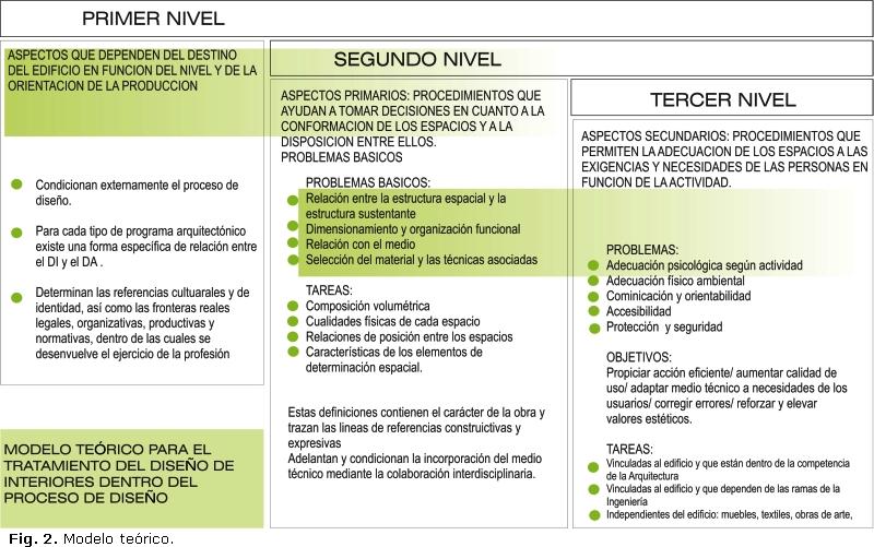 Arquitechlazarus for Programa de necesidades arquitectura