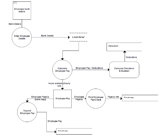 System Analysis And Design Term Project  Data Flow Diagram