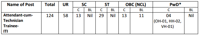 SAIL Bokaro Recruitment 2015 vacancy details