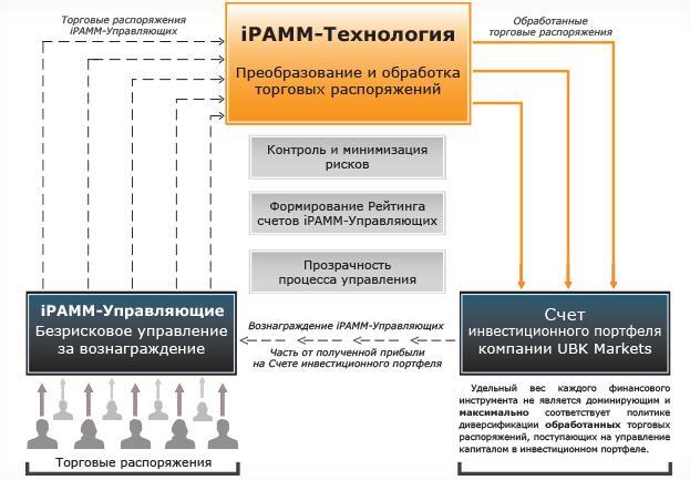 iPAMM-Технология