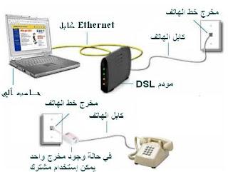 الاتصال بالإنترنت بواسطة وصلة اشتراك سريعة (ADSL)