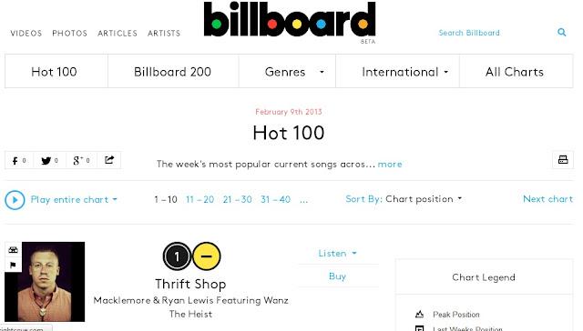Chart Tangga Lagu Barat Terbaru Februari 2013