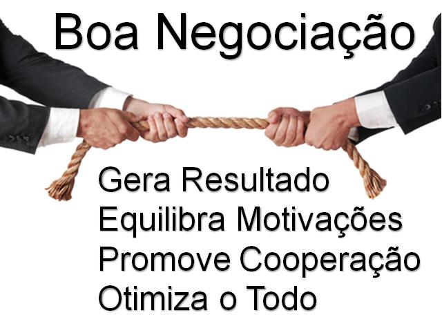 Boa Negociação: gera resultado, equilibra motivações, promove cooperação, otimiza o todo.
